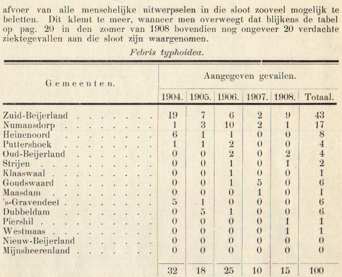 1908-piershil-gezondheidscommissie-03