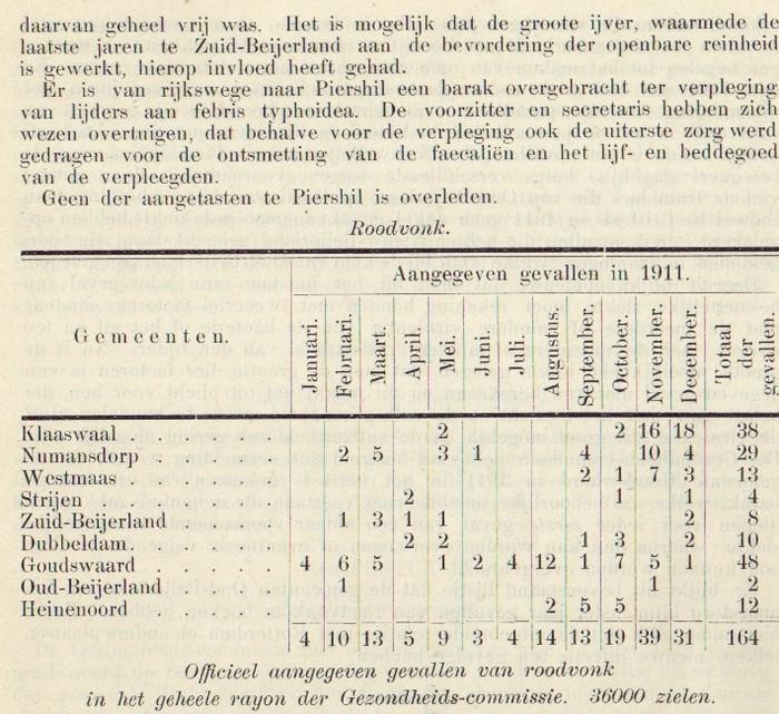 1911-piershil-gezondheidscommissie-04