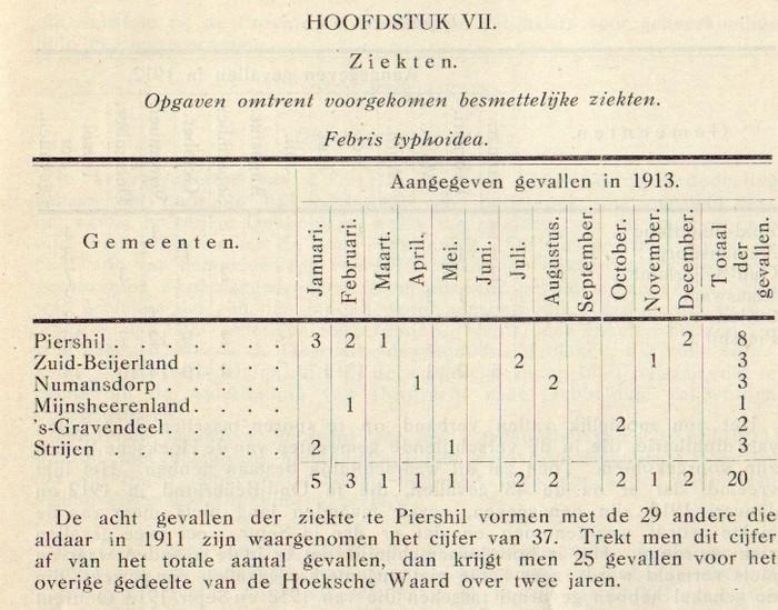 1912-piershil-gezondheidscommissie-02