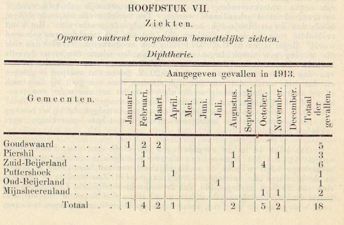 1913-piershil-gezondheidscommissie-03