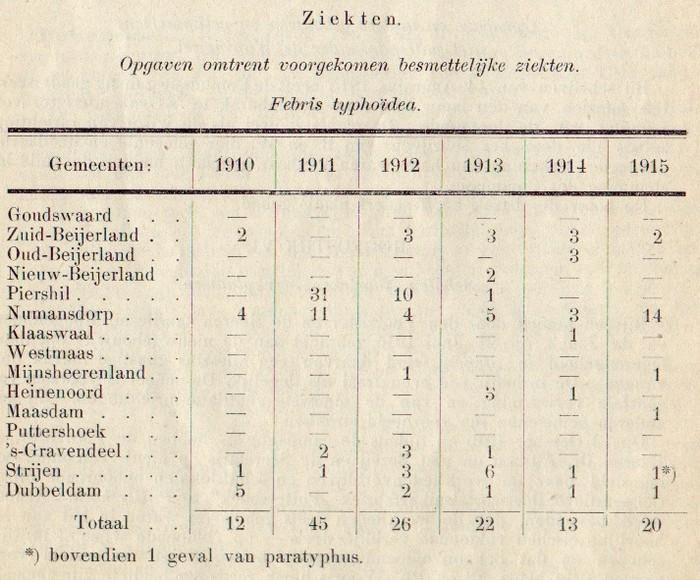 1915-piershil-gezondheidscommissie-02