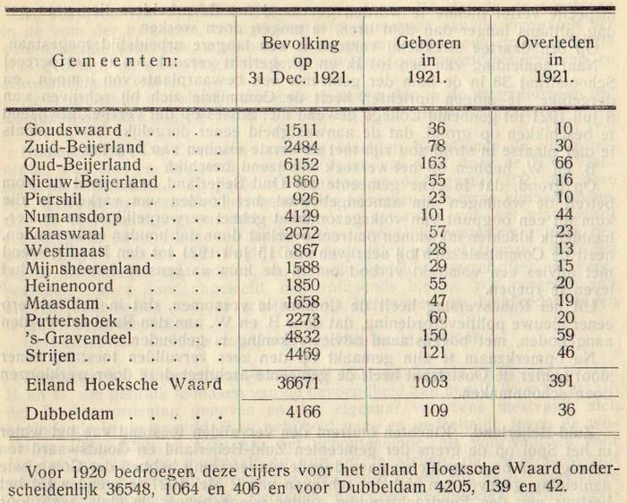 1921-piershil-gezondheidscommissie-01