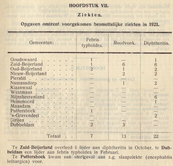 1921-piershil-gezondheidscommissie-03