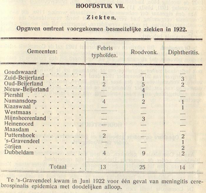 1922-piershil-gezondheidscommissie-02