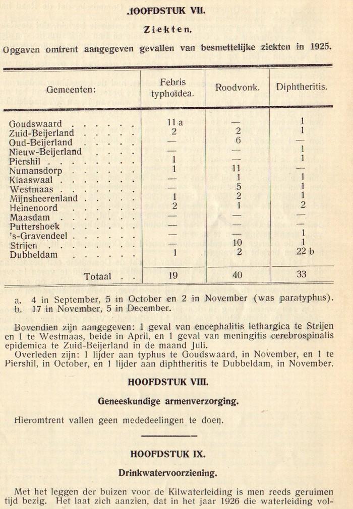 1925-piershil-gezondheidscommissie-04