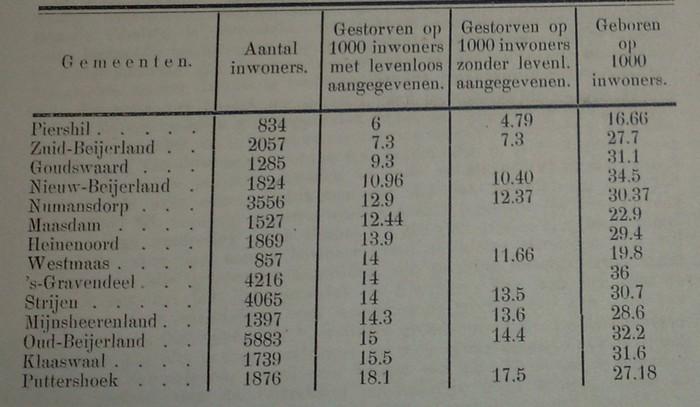 aantal-inwoners-hoekschewaard-1907