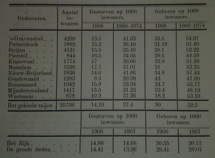 aantal-inwoners-hoekschewaard-1908