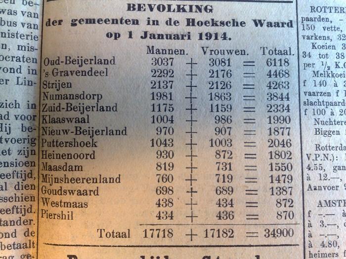 aantal-inwoners-hoekschewaard-1914