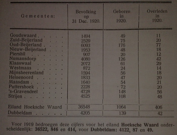 aantal-inwoners-hoekschewaard-1920