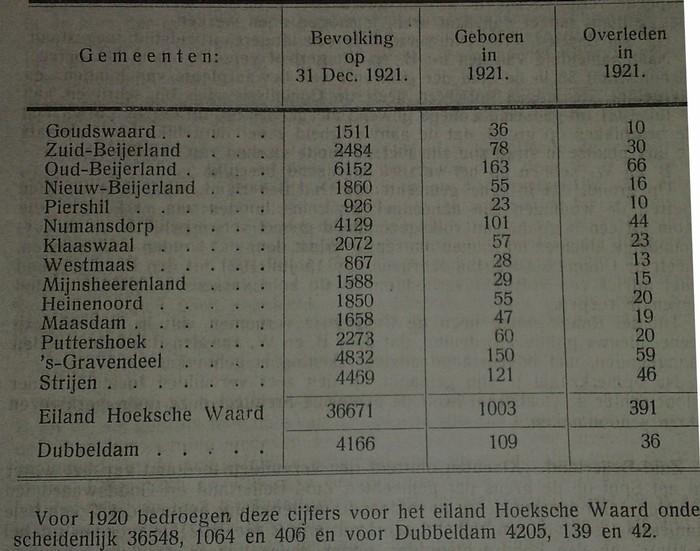 aantal-inwoners-hoekschewaard-1921