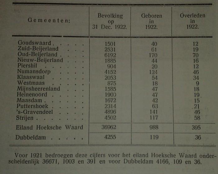aantal-inwoners-hoekschewaard-1922