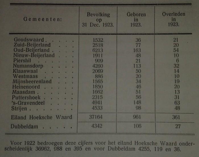 aantal-inwoners-hoekschewaard-1923
