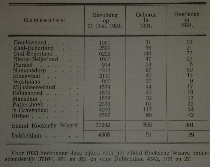 aantal-inwoners-hoekschewaard-1924