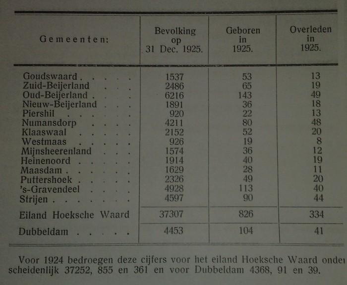aantal-inwoners-hoekschewaard-1925