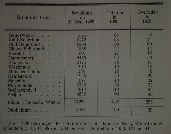 aantal-inwoners-hoekschewaard-1926