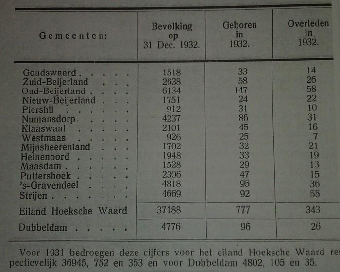 aantal-inwoners-hoekschewaard-1932
