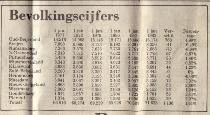 aantal-inwoners-hoekschewaard-1977-1982