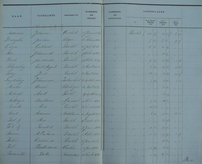 lijstkiezers-piershil-1882-02