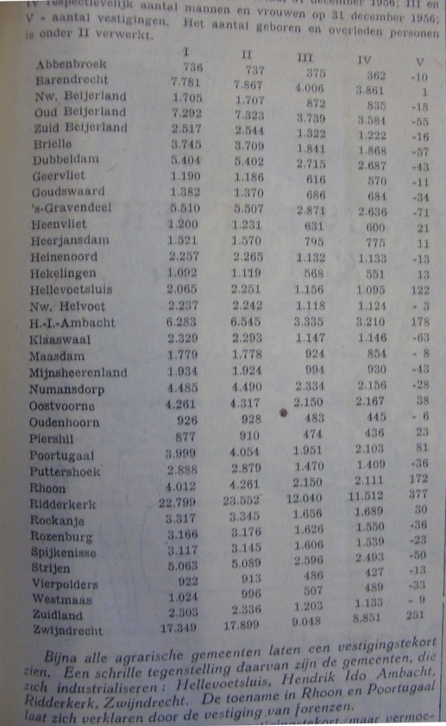 piershil-vestigingsoverschot-1956-02
